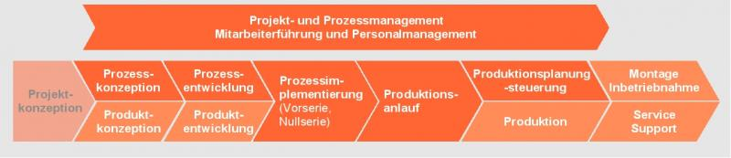 Prozessmanager/in